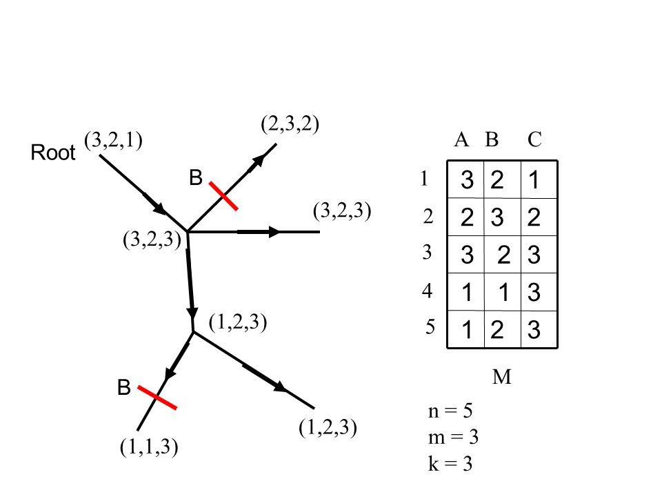 32 1 3 1 1 3 2 3 23 2 12 3 A B C 1 2 3 4 5 M n = 5 m = 3 k = 3 (3,2,1) (2,3,2) (3,2,3) (1,2,3) (1,1,3) (1,2,3) (3,2,3) Root B B