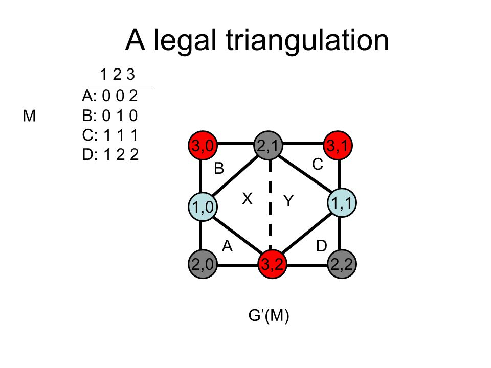 A legal triangulation A: 0 0 2 B: 0 1 0 C: 1 1 1 D: 1 2 2 1 2 3 M 3,02,13,1 1,0 1,1 2,03,22,2 B C AD G'(M)‏ X Y