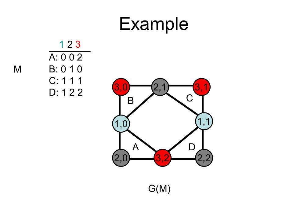 Example A: 0 0 2 B: 0 1 0 C: 1 1 1 D: 1 2 2 1 2 3 M 3,02,13,1 1,0 1,1 2,03,22,2 B C AD G(M)