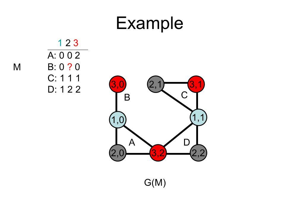 Example A: 0 0 2 B: 0 0 C: 1 1 1 D: 1 2 2 1 2 3 M 3,02,13,1 1,0 1,1 2,03,22,2 B C AD G(M)