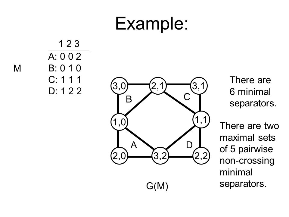 Example: A: 0 0 2 B: 0 1 0 C: 1 1 1 D: 1 2 2 1 2 3 M 3,02,13,1 1,0 1,1 2,03,22,2 B C AD G(M)‏ There are 6 minimal separators.