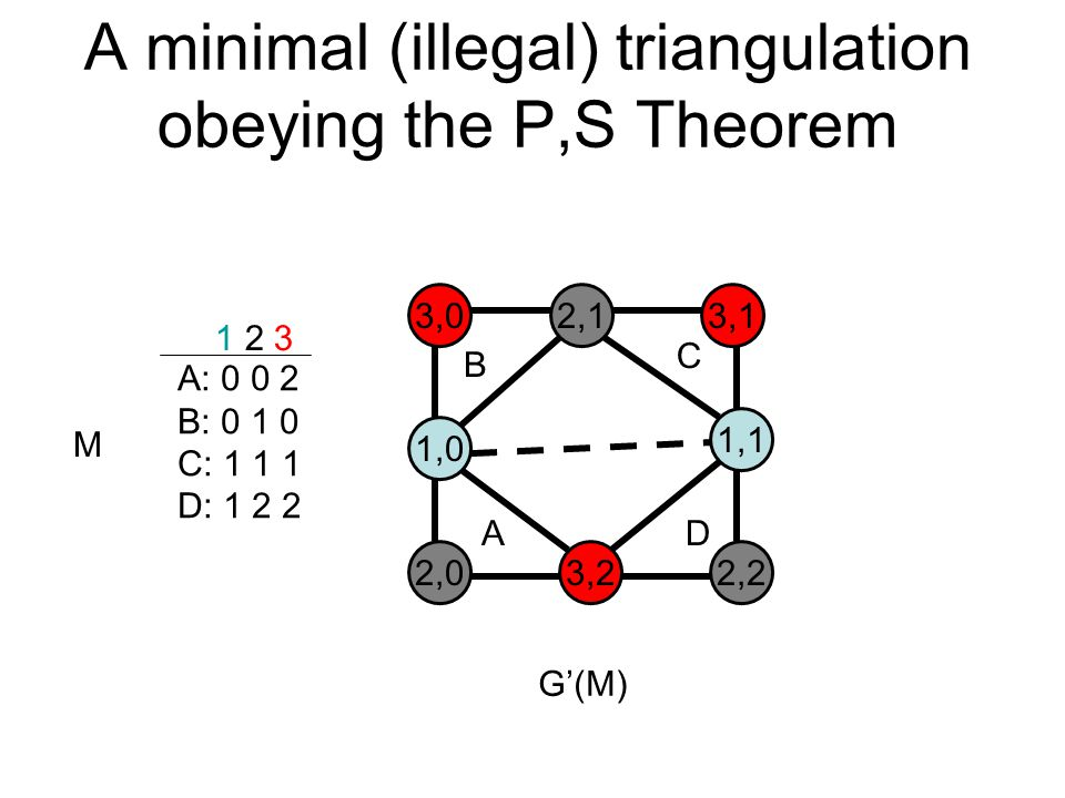 A minimal (illegal) triangulation obeying the P,S Theorem A: 0 0 2 B: 0 1 0 C: 1 1 1 D: 1 2 2 1 2 3 M 3,02,13,1 1,0 1,1 2,03,22,2 B C AD G'(M)‏