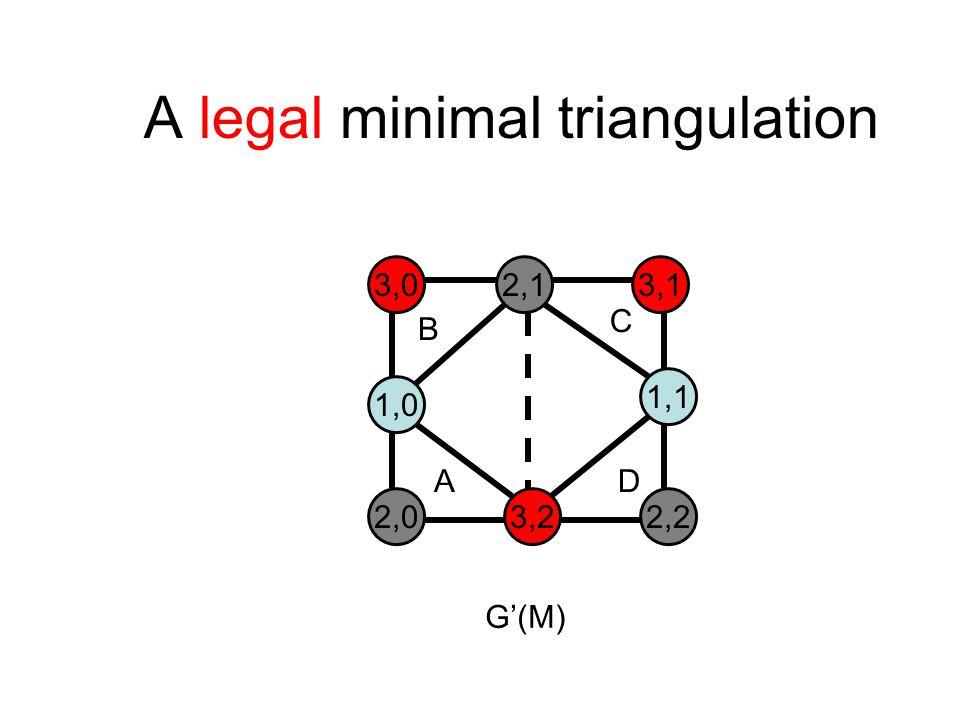 A legal minimal triangulation 3,02,13,1 1,0 1,1 2,03,22,2 B C AD G'(M)