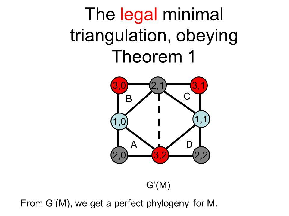 The legal minimal triangulation, obeying Theorem 1 3,02,13,1 1,0 1,1 2,03,22,2 B C AD G'(M) From G'(M), we get a perfect phylogeny for M.
