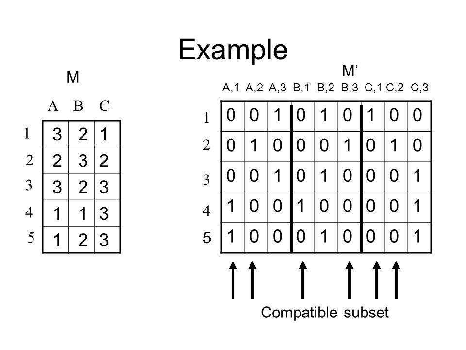 Example 1 2 3 4 M' 3 21 2 32 3 23 1 13 1 23 A B C 1 2 3 4 5 M 001010100 010001010 001010001 100100001 100010001 5 A,1 A,2 A,3 B,1 B,2 B,3 C,1 C,2 C,3 Compatible subset