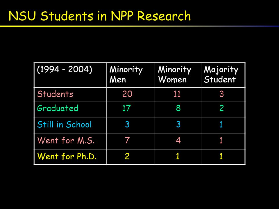 NSU Students in NPP Research (1994 - 2004)Minority Men Minority Women Majority Student Students 20 11 3 Graduated 17 8 2 Still in School 3 3 1 Went fo