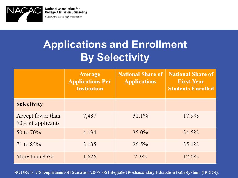 Applications and Enrollment By Selectivity Average Applications Per Institution National Share of Applications National Share of First-Year Students Enrolled Selectivity Accept fewer than 50% of applicants 7,43731.1%17.9% 50 to 70%4,19435.0%34.5% 71 to 85%3,13526.5%35.1% More than 85%1,6267.3%12.6% SOURCE: US Department of Education 2005–06 Integrated Postsecondary Education Data System (IPEDS).