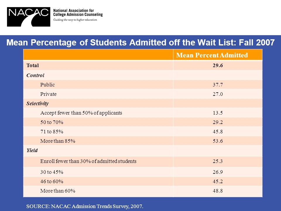 Mean Percentage of Students Admitted off the Wait List: Fall 2007 Mean Percent Admitted Total29.6 Control Public37.7 Private27.0 Selectivity Accept fewer than 50% of applicants13.5 50 to 70%29.2 71 to 85%45.8 More than 85%53.6 Yield Enroll fewer than 30% of admitted students25.3 30 to 45%26.9 46 to 60%45.2 More than 60%48.8 SOURCE: NACAC Admission Trends Survey, 2007.