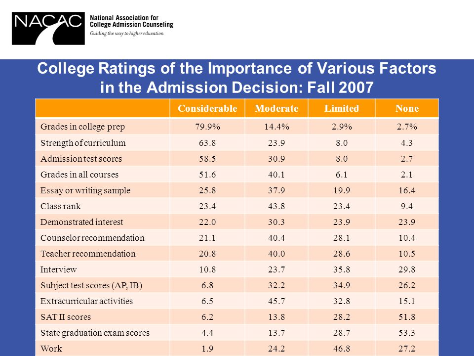 College Ratings of the Importance of Various Factors in the Admission Decision: Fall 2007 ConsiderableModerateLimitedNone Grades in college prep79.9%14.4%2.9%2.7% Strength of curriculum63.823.98.04.3 Admission test scores58.530.98.02.7 Grades in all courses51.640.16.12.1 Essay or writing sample25.837.919.916.4 Class rank23.443.823.49.4 Demonstrated interest22.030.323.9 Counselor recommendation21.140.428.110.4 Teacher recommendation20.840.028.610.5 Interview10.823.735.829.8 Subject test scores (AP, IB)6.832.234.926.2 Extracurricular activities6.545.732.815.1 SAT II scores6.213.828.251.8 State graduation exam scores4.413.728.753.3 Work1.924.246.827.2