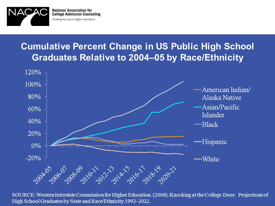 Cumulative Percent Change in US Public High School Graduates Relative to 2004–05 by Race/Ethnicity SOURCE: Western Interstate Commission for Higher Education.