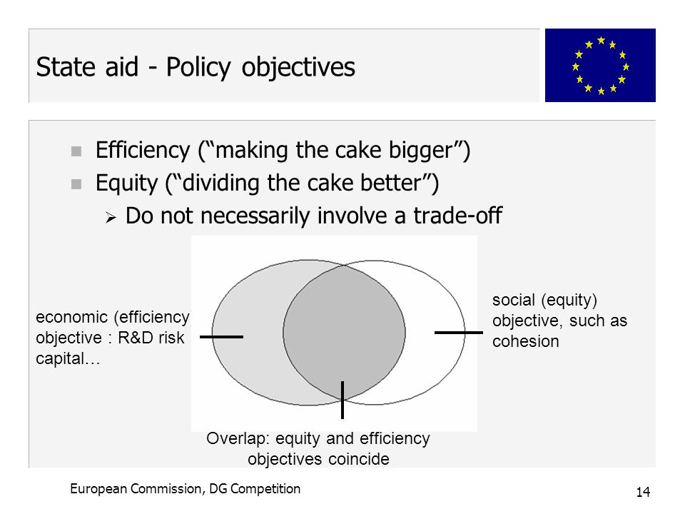 14 European Commission, DG Competition State aid - Policy objectives n Efficiency ( making the cake bigger ) n Equity ( dividing the cake better )  Do not necessarily involve a trade-off Efficiency economic (efficiency) objective : R&D risk capital… social (equity) objective, such as cohesion Overlap: equity and efficiency objectives coincide