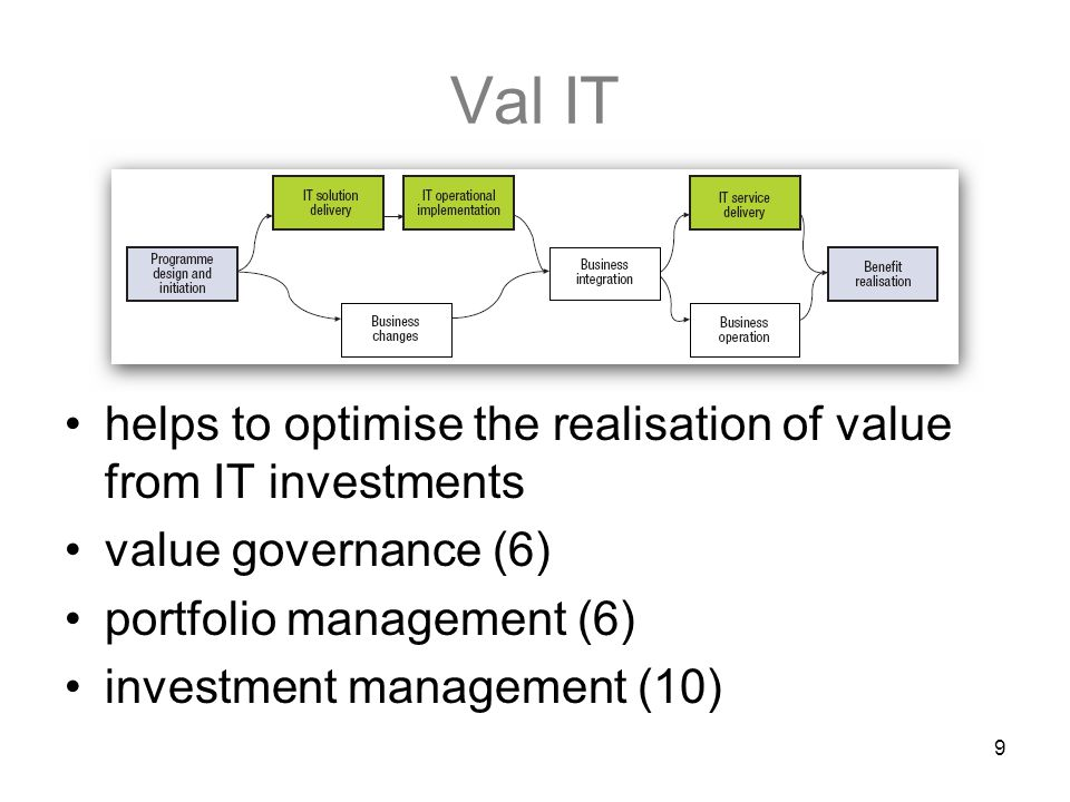 9 Val IT helps to optimise the realisation of value from IT investments value governance (6) portfolio management (6) investment management (10)