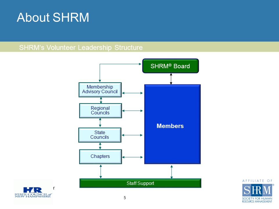 Insert chapter logo here About SHRM 5 SHRM's Volunteer Leadership Structure SHRM ® Board Staff Support Members Membership Advisory Council Regional Co
