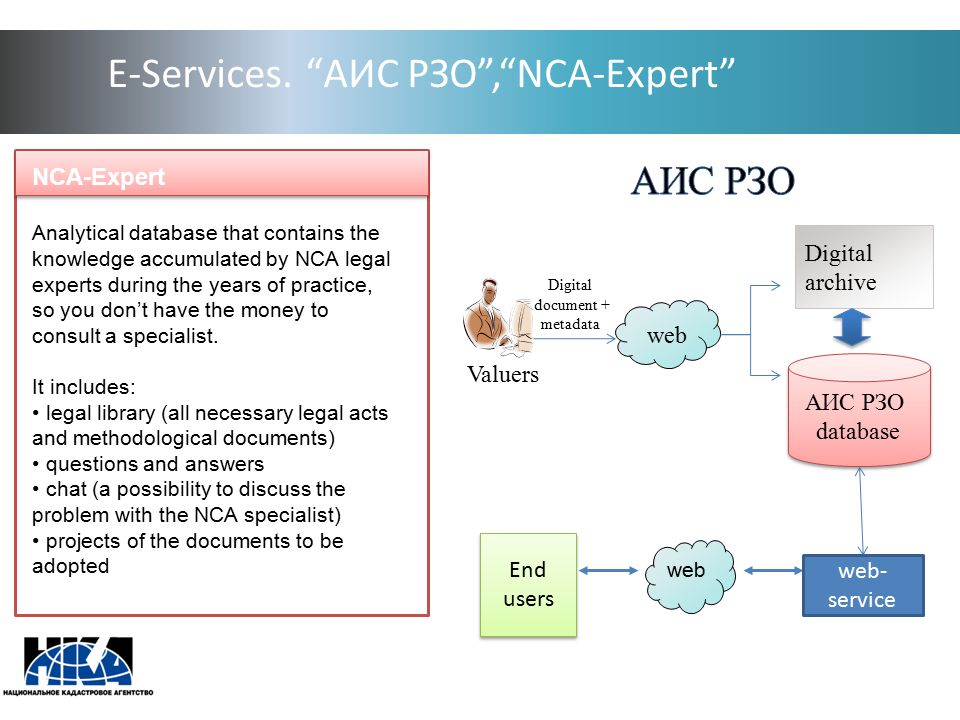 "E-Services. ""АИС РЗО"",""NCA-Expert"" NCA-Expert Analytical database that contains the knowledge accumulated by NCA legal experts during the years of pra"