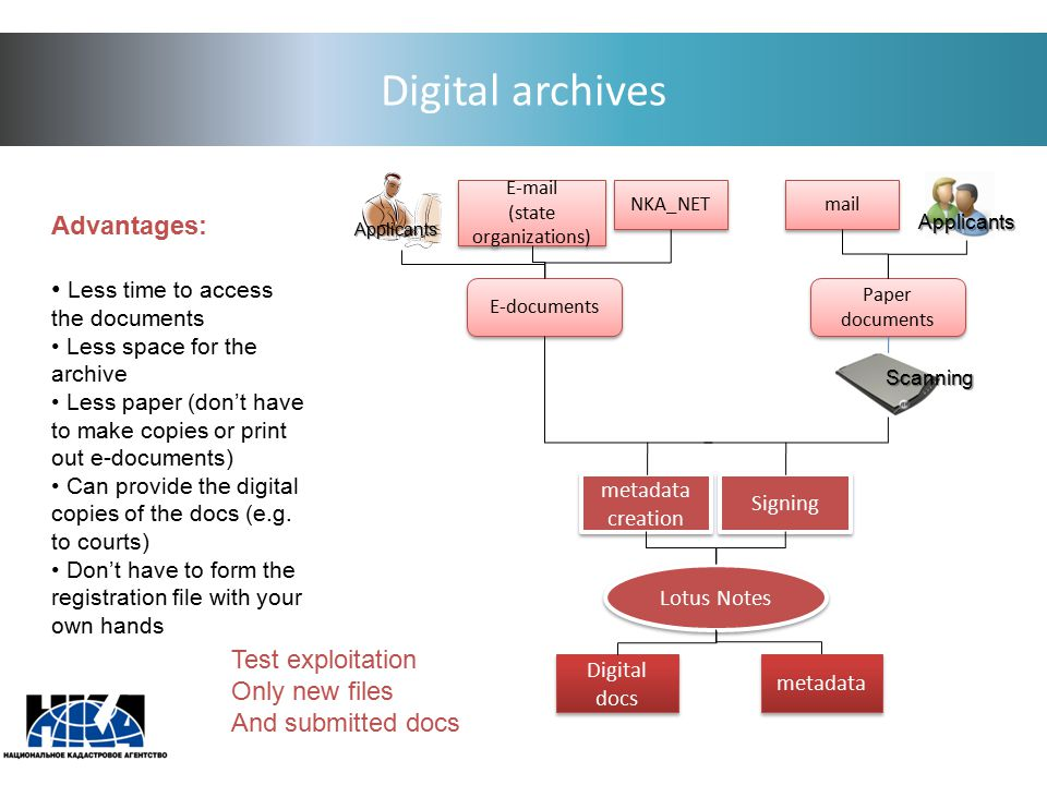 Digital archives Advantages: Less time to access the documents Less space for the archive Less paper (don't have to make copies or print out e-documents) Can provide the digital copies of the docs (e.g.