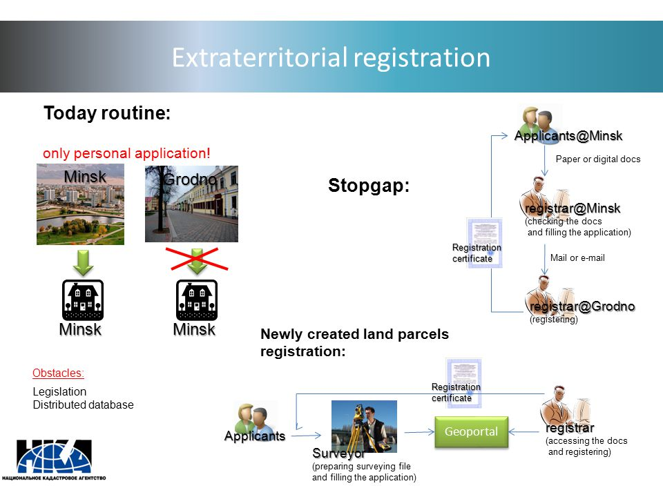 Extraterritorial registration Today routine: only personal application! Minsk Minsk Grodno Obstacles: Legislation Distributed database Stopgap: Applic