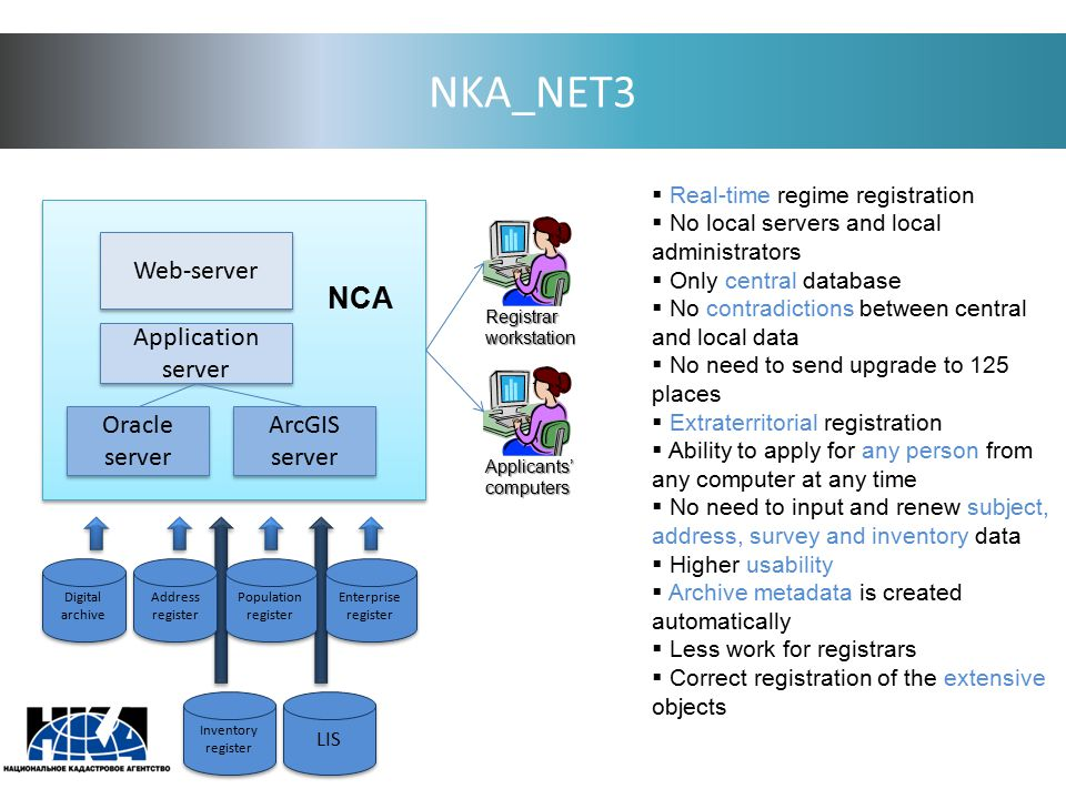 NKA_NET3 Web-server Application server Oracle server Oracle server ArcGIS server ArcGIS server NCA Registrarworkstation Applicants'computers Digital a