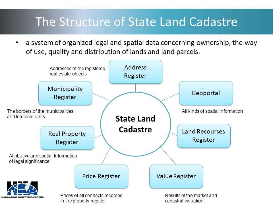 The Structure of State Land Cadastre a system of organized legal and spatial data concerning ownership, the way of use, quality and distribution of la