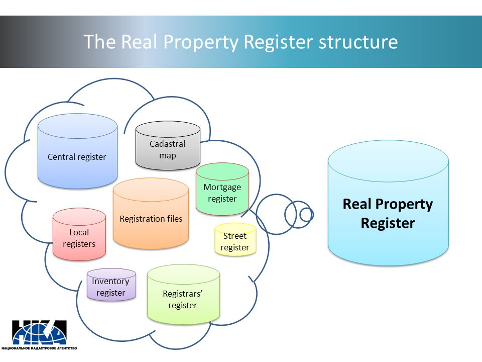 The Real Property Register structure Real Property Register Local registers Central register Registrars' register Inventory register Registration files Street register Cadastral map Mortgage register