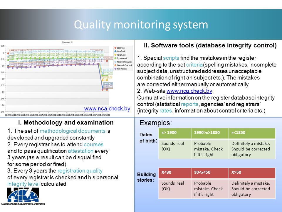 Quality monitoring system I. Methodology and examination II. Software tools (database integrity control) 1. The set of methodological documents is dev