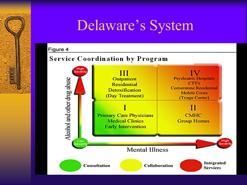 Delaware's System