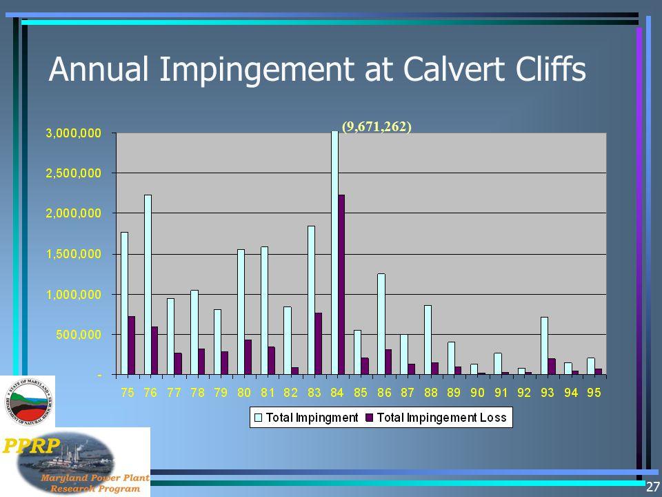 27 Annual Impingement at Calvert Cliffs (9,671,262)