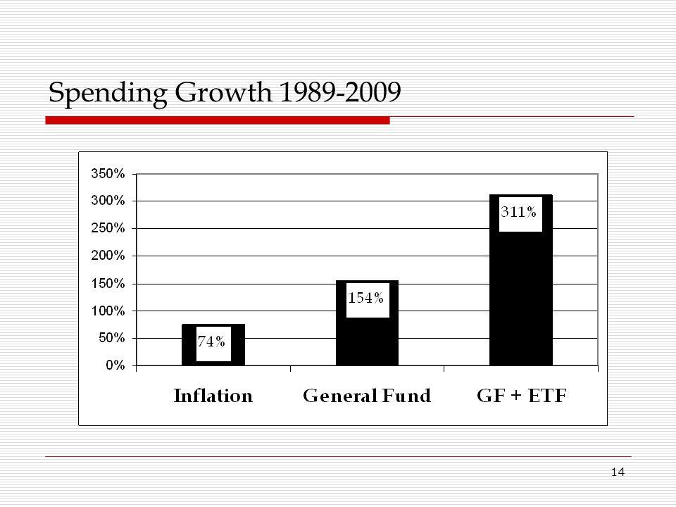 14 Spending Growth 1989-2009