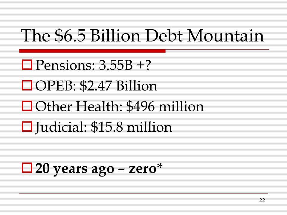 22 The $6.5 Billion Debt Mountain  Pensions: 3.55B +?  OPEB: $2.47 Billion  Other Health: $496 million  Judicial: $15.8 million  20 years ago – z