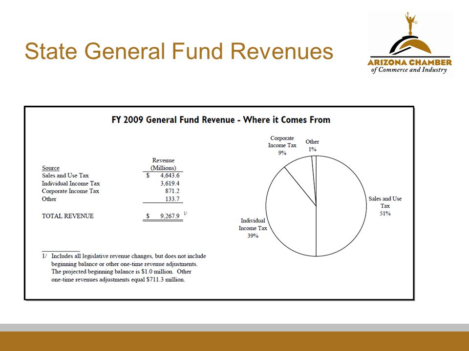 State General Fund Expenditures