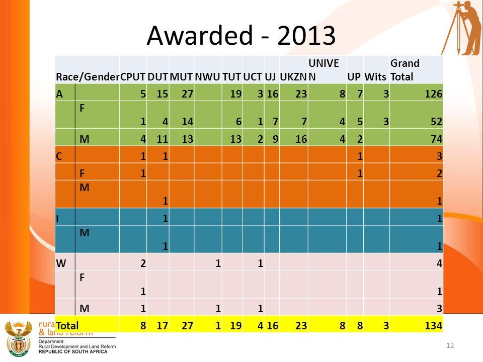 Awarded - 2013 Race/GenderCPUTDUTMUTNWUTUTUCTUJUKZN UNIVE NUPWits Grand Total A515271931623873126 F 1414617745352 M41113 29164274 C1113 F112 M 11 I11 M 11 W2114 F 11 M1113 Total8172711941623883134 12