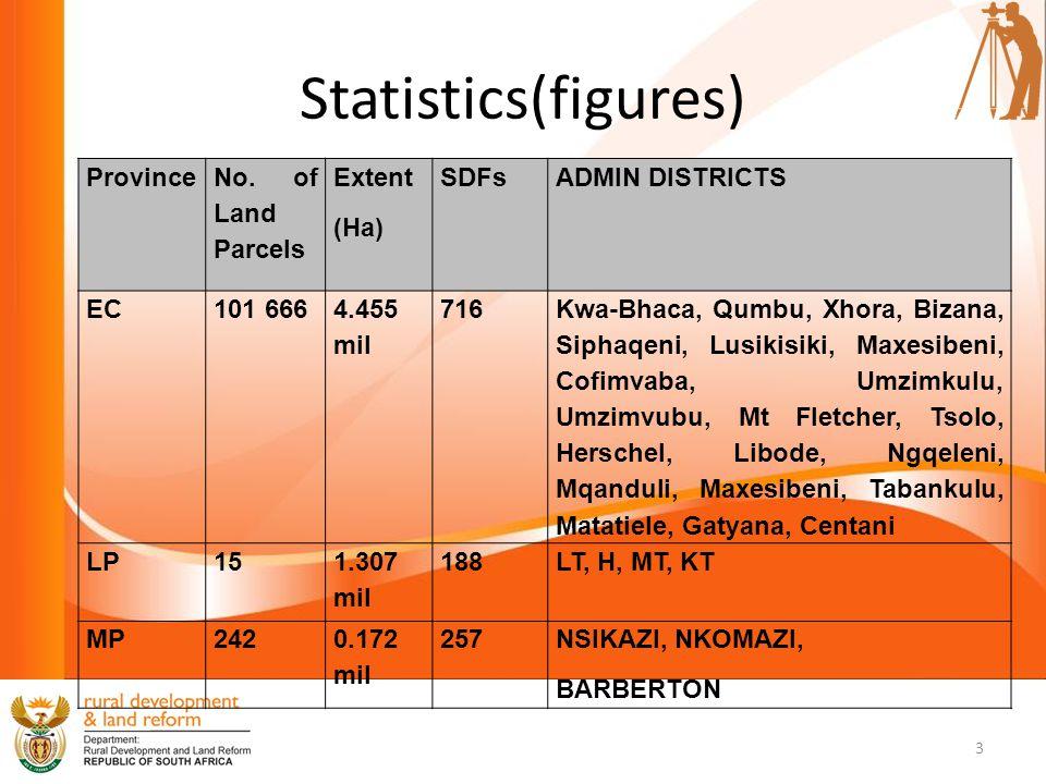 Statistics(figures) Province No.