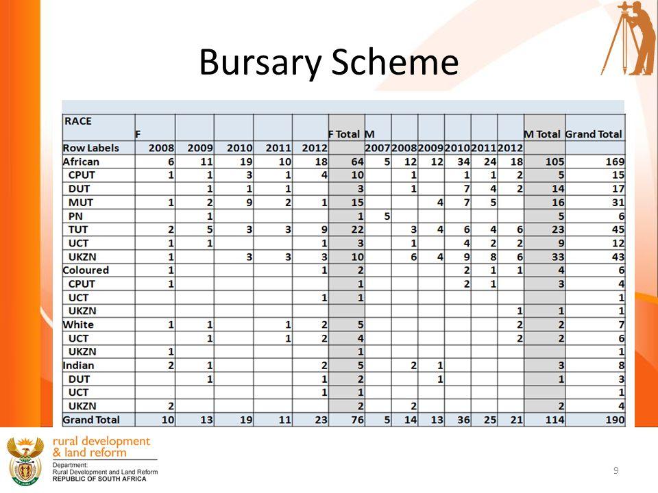 Bursary Scheme 9