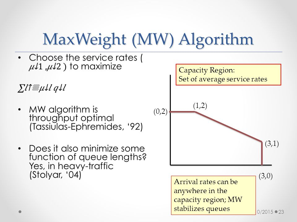 MaxWeight (MW) Algorithm 4/10/201523 (0,2) (1,2) (3,1) (3,0) Capacity Region: Set of average service rates Arrival rates can be anywhere in the capacity region; MW stabilizes queues