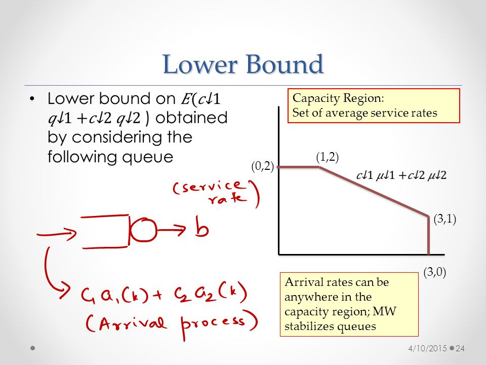 Lower Bound 4/10/201524 (0,2) (1,2) (3,1) (3,0) Capacity Region: Set of average service rates Arrival rates can be anywhere in the capacity region; MW stabilizes queues
