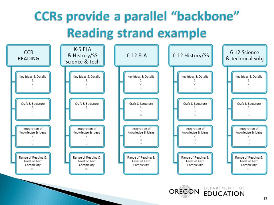13 CCR READING Key Ideas & Details 1. 2. 3. Craft & Structure 4. 5. 6. Integration of Knowledge & Ideas 7. 8. 9. Range of Reading & Level of Text Comp