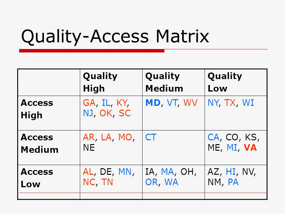 Quality-Access Matrix Quality High Quality Medium Quality Low Access High GA, IL, KY, NJ, OK, SC MD, VT, WVNY, TX, WI Access Medium AR, LA, MO, NE CTCA, CO, KS, ME, MI, VA Access Low AL, DE, MN, NC, TN IA, MA, OH, OR, WA AZ, HI, NV, NM, PA