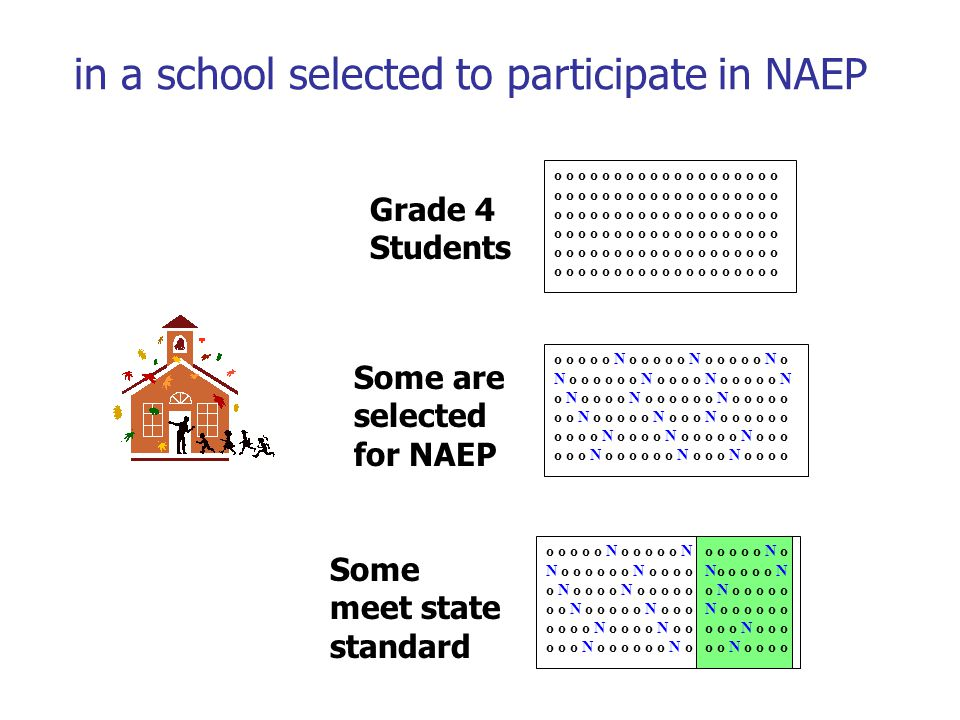 e. g., If 30 percent of the students in a school are reported by the state testing program to meet the state's standard, Find the NAEP plausible value