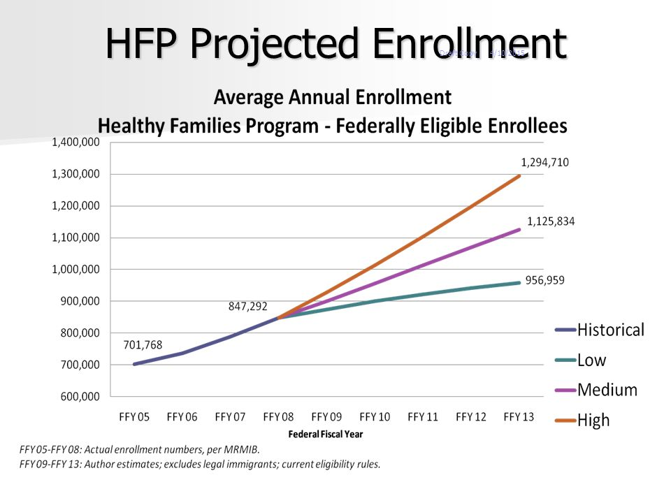 HFP Projected Enrollment 9 4/10/2015Draft Copy