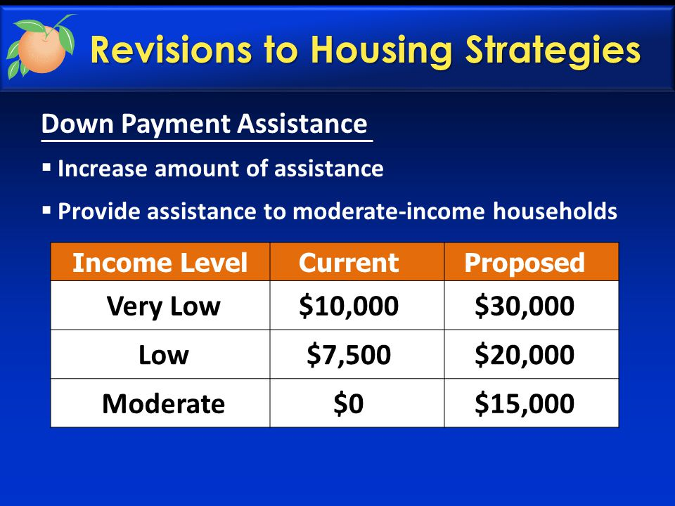Income LevelCurrentProposed Very Low$10,000$30,000 Low$7,500$20,000 Moderate$0$15,000 Revisions to Housing Strategies Down Payment Assistance  Increase amount of assistance  Provide assistance to moderate-income households