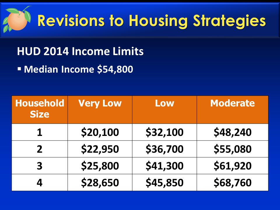 Revisions to Housing Strategies HUD 2014 Income Limits  Median Income $54,800 Household Size Very LowLowModerate 1$20,100$32,100$48,240 2$22,950$36,700$55,080 3$25,800$41,300$61,920 4$28,650$45,850$68,760