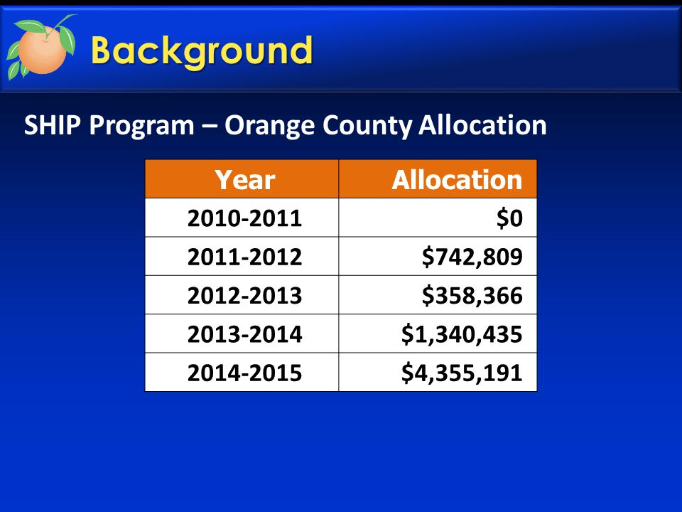 YearAllocation 2010-2011 $0 2011-2012 $742,809 2012-2013 $358,366 2013-2014 $1,340,435 2014-2015 $4,355,191 SHIP Program – Orange County Allocation Background