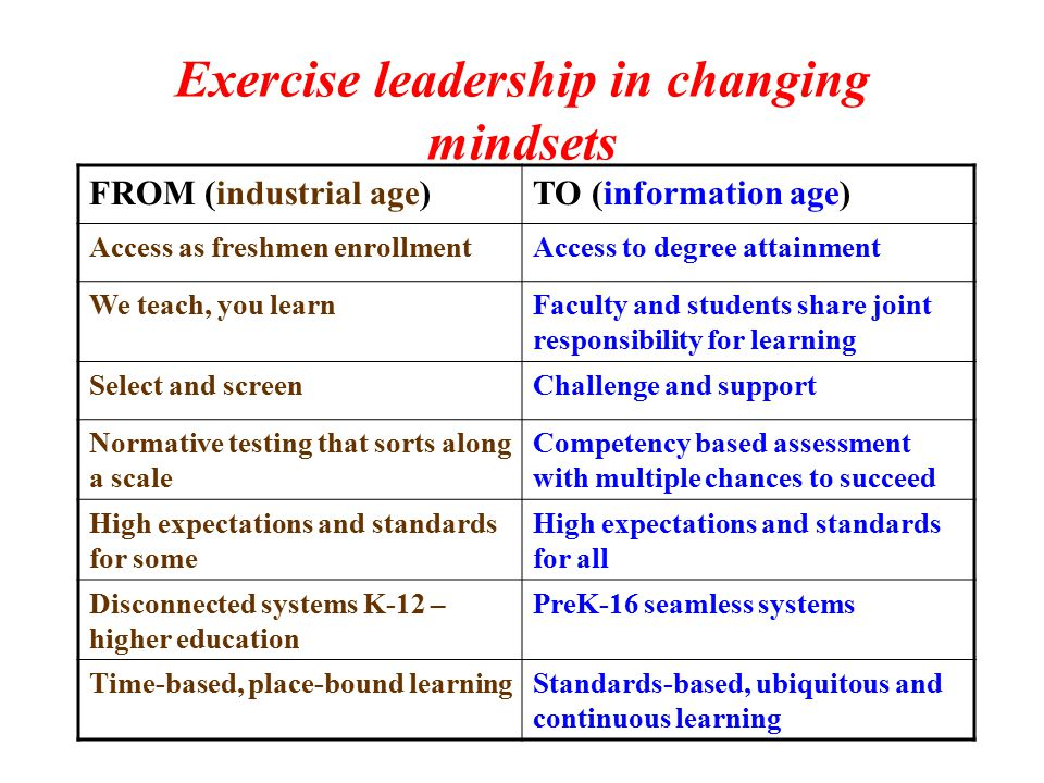Exercise leadership in changing mindsets FROM (industrial age)TO (information age) Access as freshmen enrollmentAccess to degree attainment We teach, you learnFaculty and students share joint responsibility for learning Select and screenChallenge and support Normative testing that sorts along a scale Competency based assessment with multiple chances to succeed High expectations and standards for some High expectations and standards for all Disconnected systems K-12 – higher education PreK-16 seamless systems Time-based, place-bound learningStandards-based, ubiquitous and continuous learning