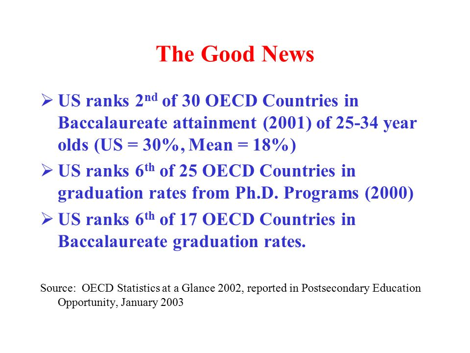 The Good News  US ranks 2 nd of 30 OECD Countries in Baccalaureate attainment (2001) of year olds (US = 30%, Mean = 18%)  US ranks 6 th of 25 OECD Countries in graduation rates from Ph.D.
