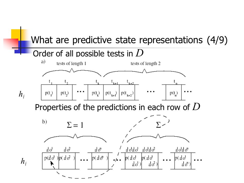 Order of all possible tests in D hihi Properties of the predictions in each row of D hihi What are predictive state representations (4/9)