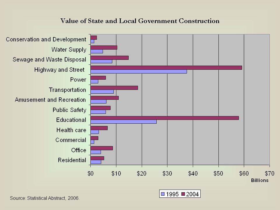 State & Local Government Expenditures, 2002 TEXAS COLO Source: Statistical Abstract, 2006.