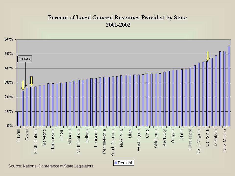 Source: National Conference of State Legislators.