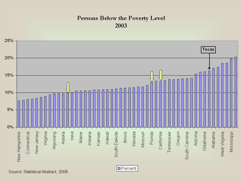 Source: Census Bureau.