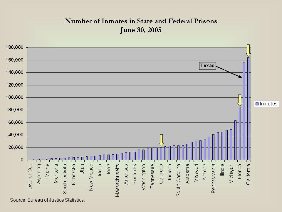 Source: Bureau of Justice Statistics.