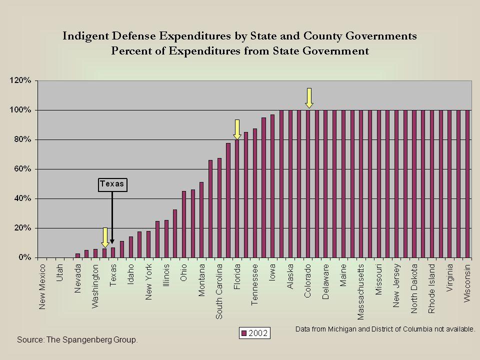 Indigent Defense