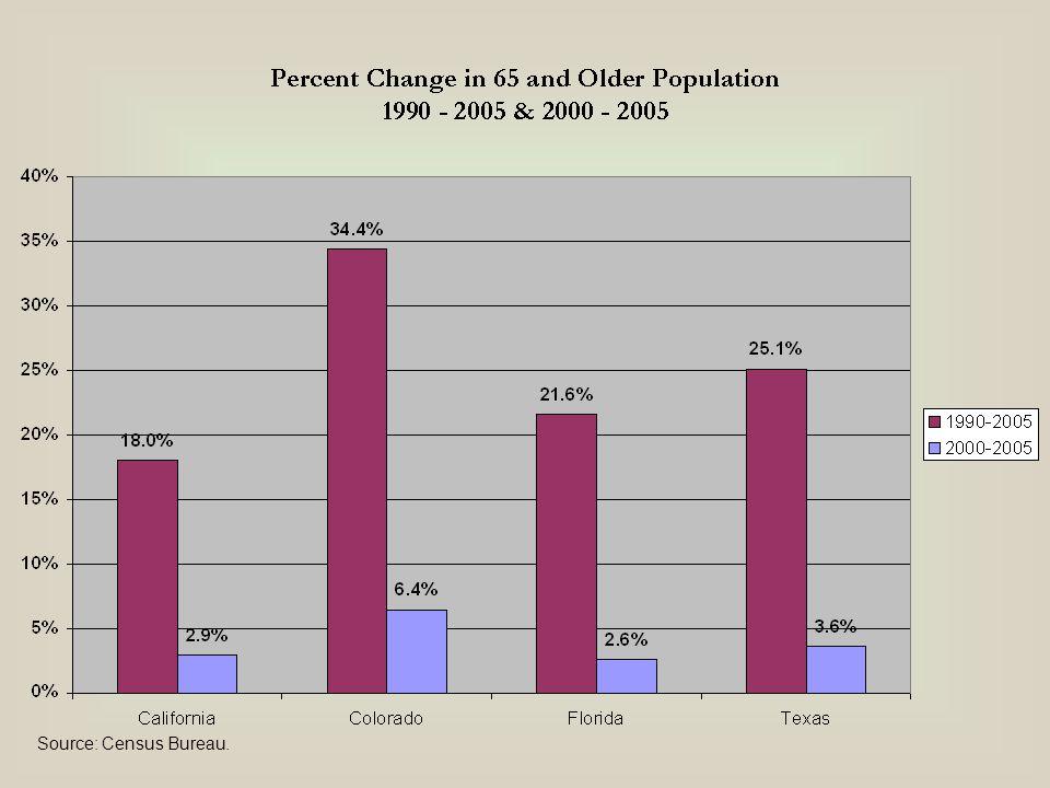 Source: BEA & Census Bureau.